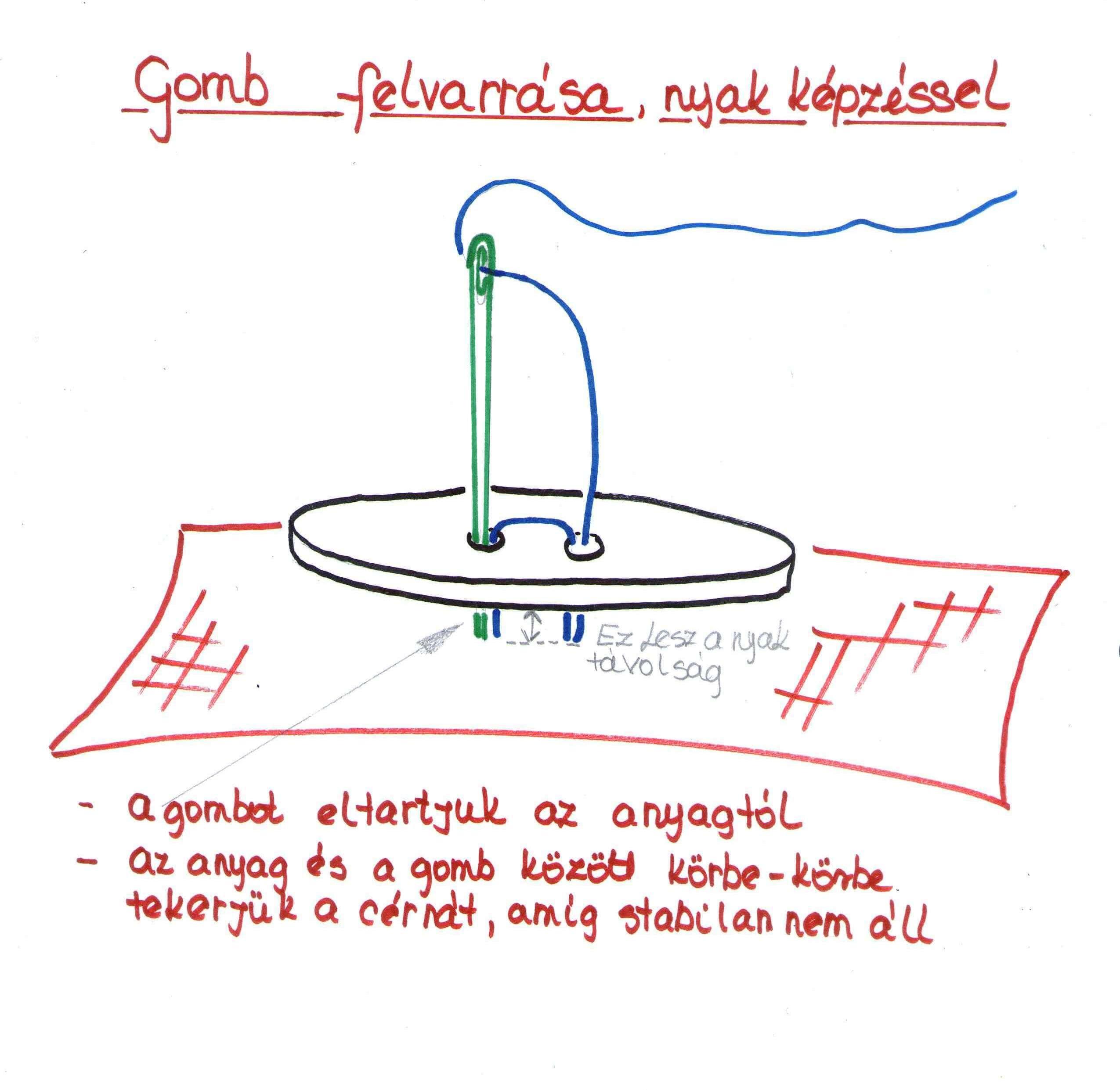 gomb-felvarras